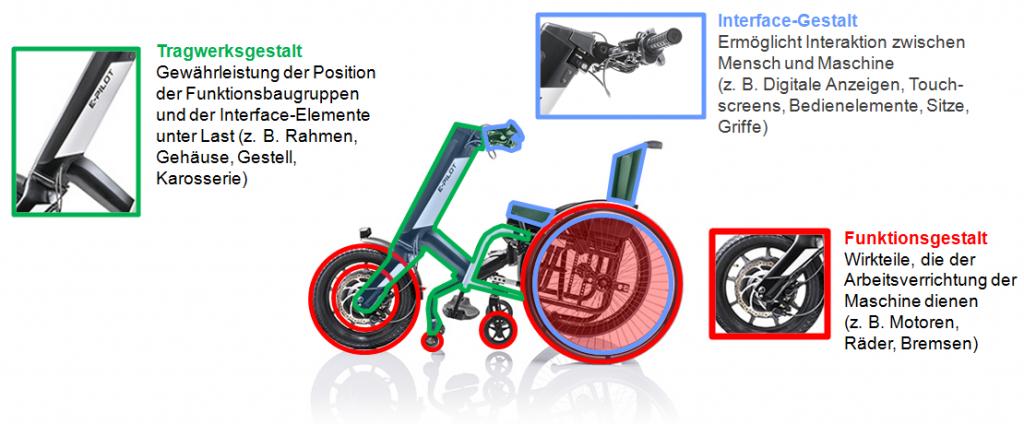 Beschreibung eines Rollstuhls mit Zuggerät