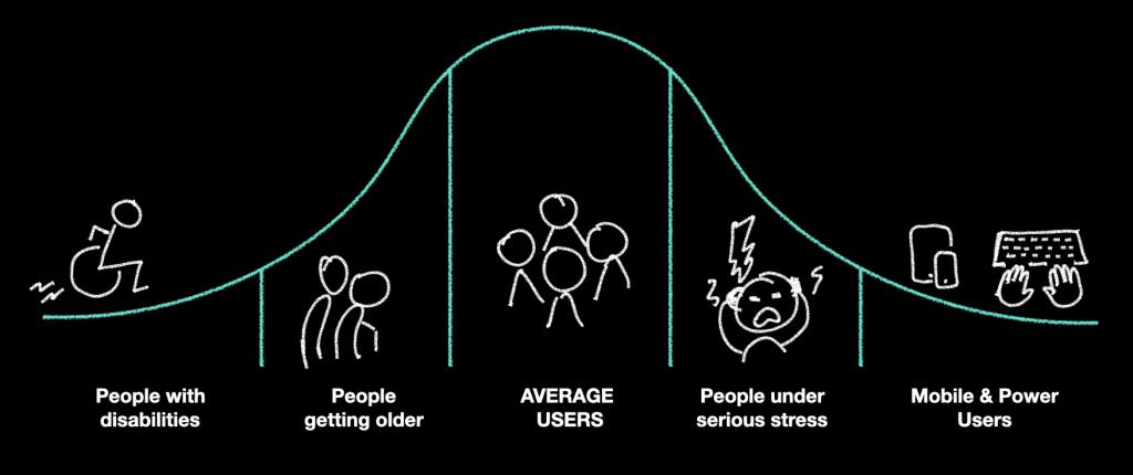 Glockenkurve mit Menschen mit Behinderungen im linken Extrem, gefolgt von Menschen, die älter werden, durchschnittlichen Nutzern, Menschen unter Stress und mobilen und Power-Usern im rechten Extrem