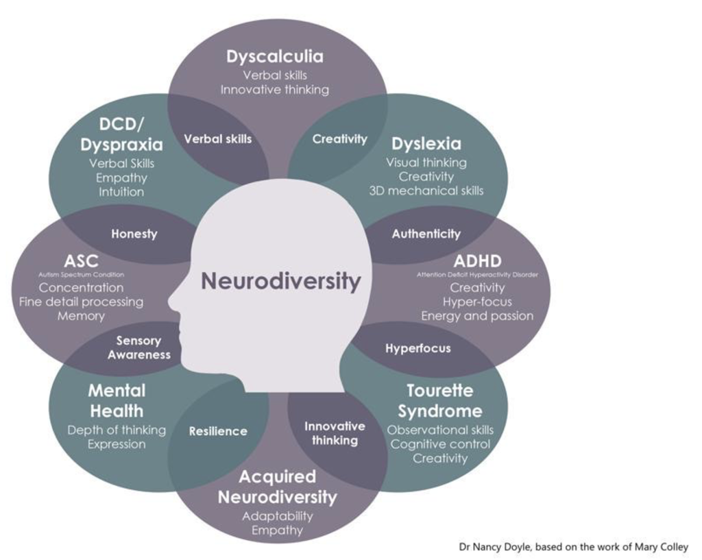 NEURODIVERSITY: Dyscalculia Verbal skills Innovative thinking DCD/ Dyspraxia Verbal Skills Empathy Intuition Honesty ASC Concentration Fine detail processing Memory Sensory Awareness Mental Health Depth of thinking Expression Verbal skills Creativity Dyslexia Visual thinking Creativity 3D mechanical skllls Neurodiversity Resilience Innovative thinking Acquired Neurodiversity Adaptability Empathy Authenticity ADHD Creativity Hyper-focus Energy and passion Hyperfocus Tourette